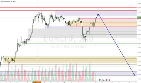 EURCHF: EURCHF probable continuation down