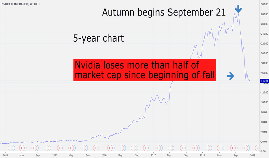 NVDA: $NVDA chief casualty of epic Nasdaq fall, worst then $AAPL $FB