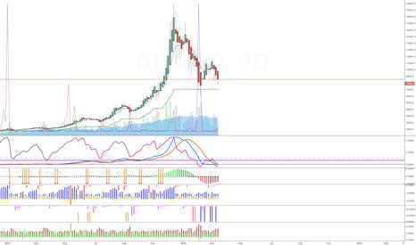 BTCUSD: Bitcoin - A long and medium term view