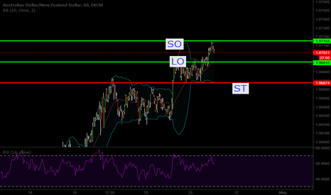 AUDNZD: opportunity for long