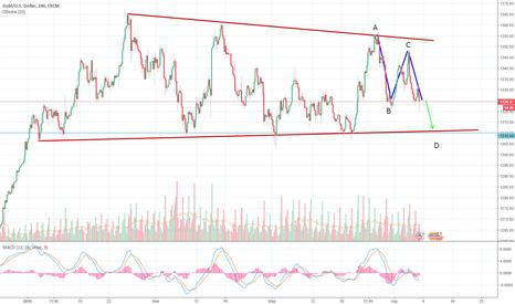 XAUUSD: Доллар укрепляется золото дешевеет