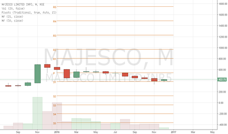 MAJESCO: GOOD BUY