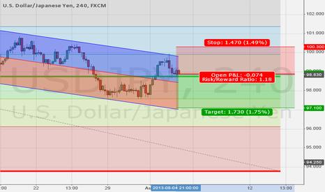 USDJPY: Short USD/JPY after NFP for break of Y97.50