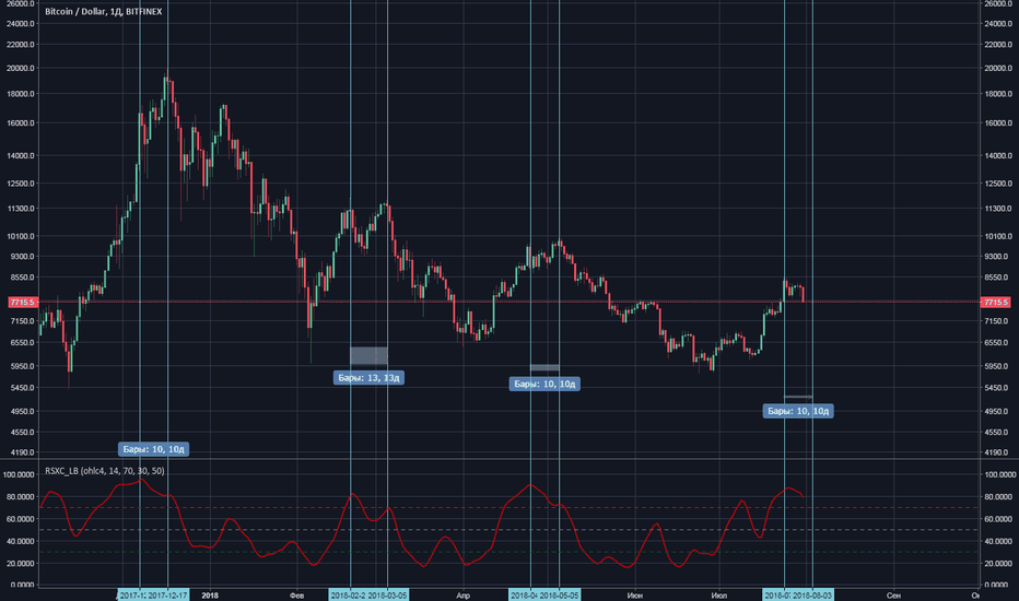 BTCUSD: Btc new high is comming