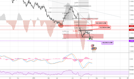 GBPAUD: GBPAUD | THE 2013 LOW REBOUND