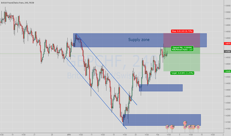 GBPCHF: Short GBPCHF at Supply zone