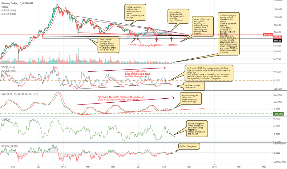 BTCUSD: BTC indicators and price analysis