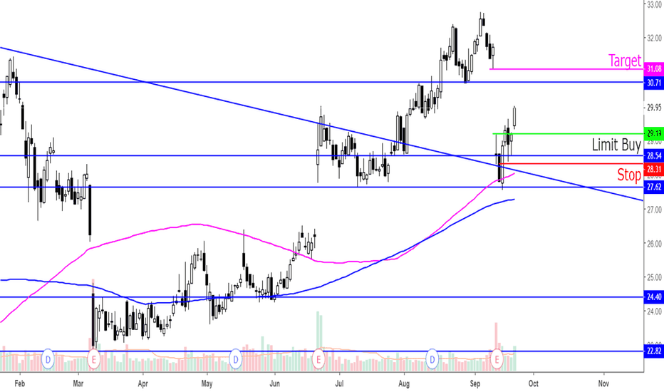 KR: $KR Swing Trade Plan