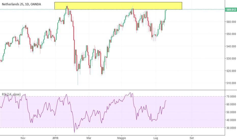 NL25EUR: Troppo presto per entrare al ribasso sull'indice?