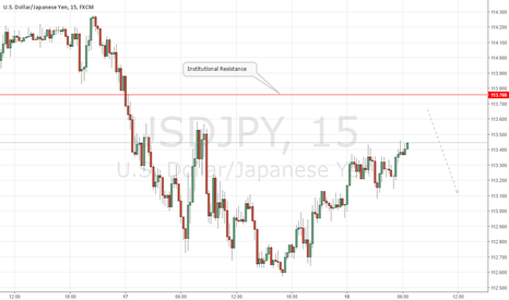 USDJPY: USDJPY Institutional Short Setup