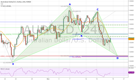 AUDUSD: Bullish Bat Pattern Forming on AUD/USD 4-Hour Chart