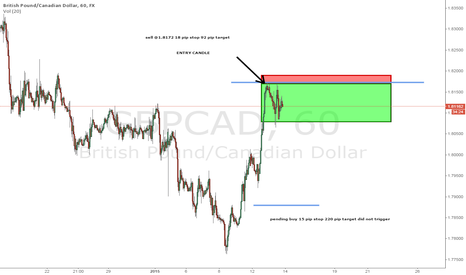 GBPCAD: GBPCAD BULL THEN BEAR