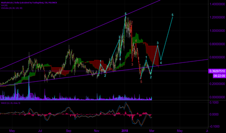 MAIDUSD: $MAIDSAFE Done with Retrace?