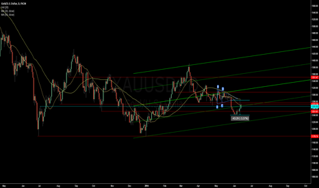 XAUUSD: top channel double - Resistances / Supports