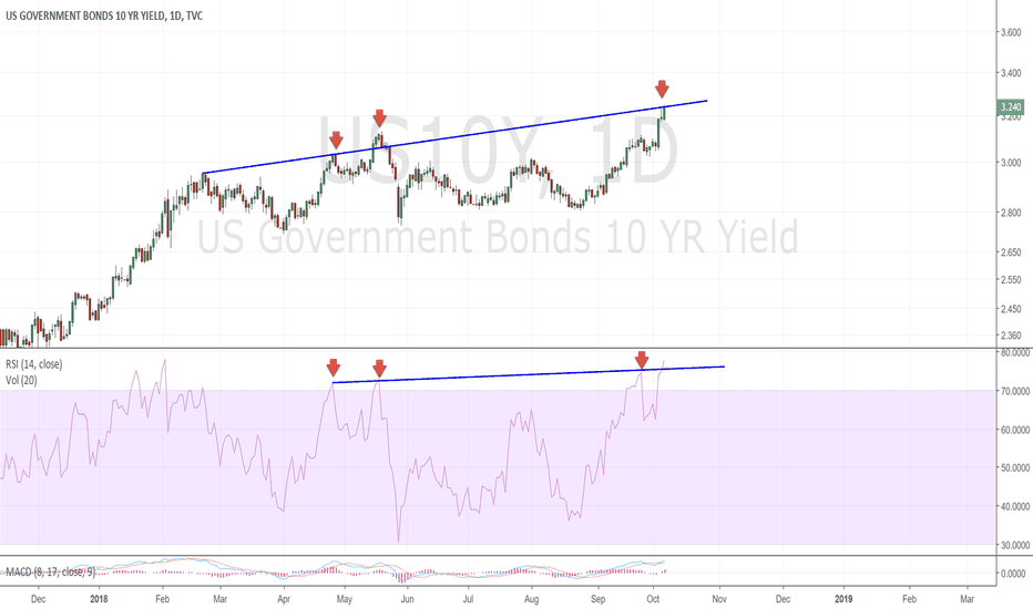 US10Y: MIGHT BE A SHORT TERM TOP