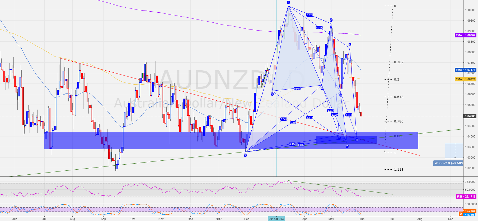 AUDNZD - POT confluence area - DAILY - Long