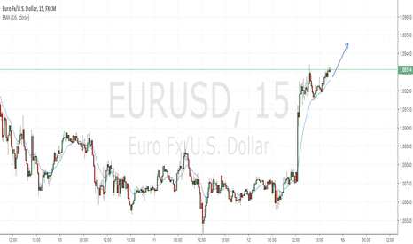 EURUSD: Here is my outlook for EU to start the week