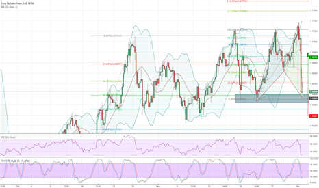 EURCHF: EURCHF Potential Long Trade Opportunity