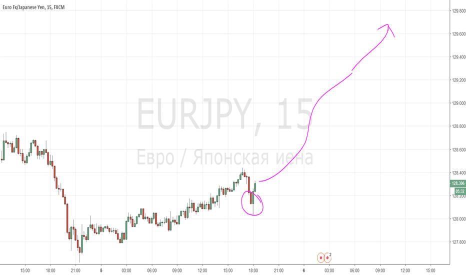 EURJPY: Бычий паттерн EURJPY  - лёгкие деньги