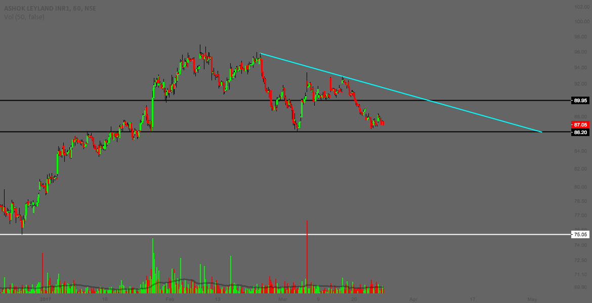 ASHOK LEYLAND - SHORT TERM | HOURLY CHART