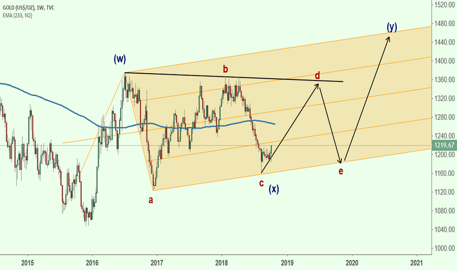 GOLD: GOLD the Bigger Pic. Elliott Wave Triangle