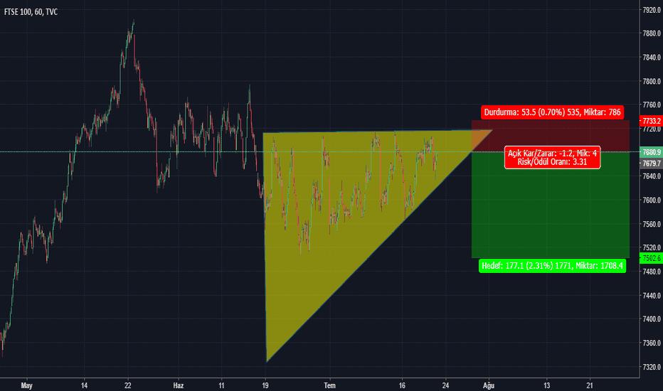 UKX: yükselen üçgen