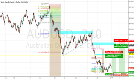 AUDUSD: AU Movement 01012017