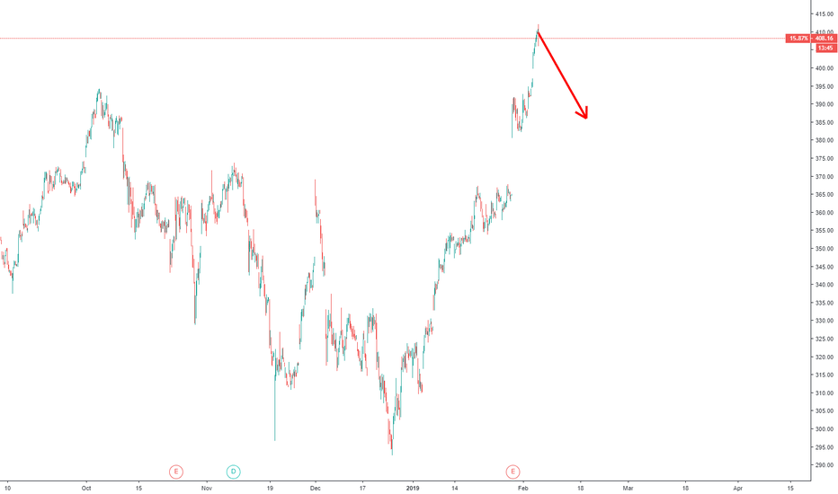 BA: Sell Boeing