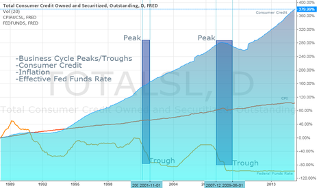 TOTALSL: Business Cycles: Credit, Inflation and Interest Rates