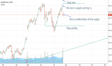 GOOG: Supply coming in