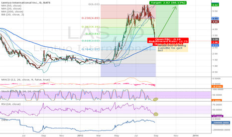LAS: Fib-Level reached. Good chance for a big profit.Fib-Level reache