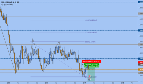 EURUSD: EUR/USD SWING TRADE SHORT