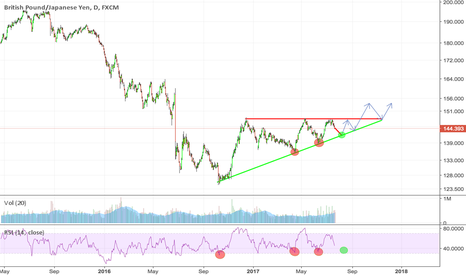 GBPJPY: GBPJPY Long Opportunity on Rising Wedge