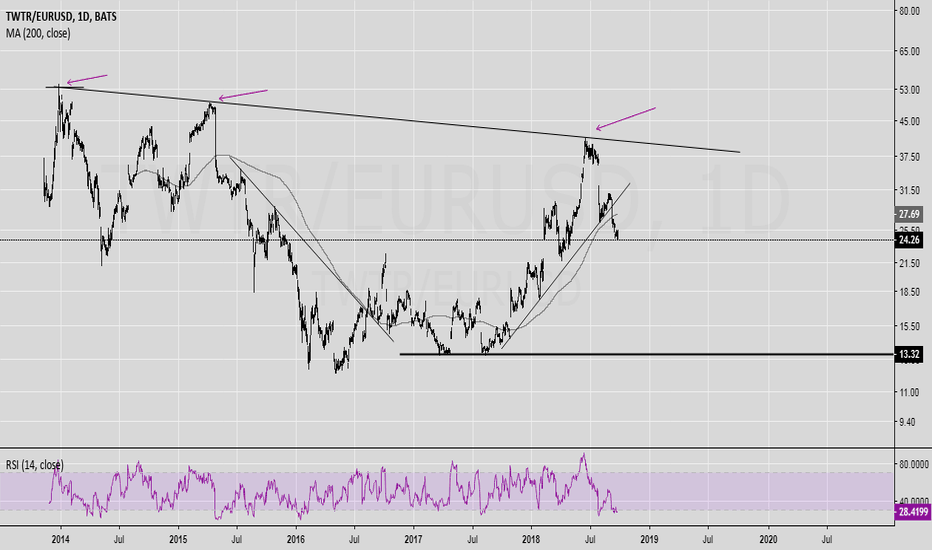 TWTR/EURUSD: TWTR - Twitter stocks Eur hedged analysis