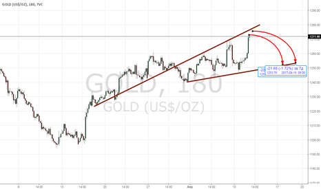 GOLD: шорт