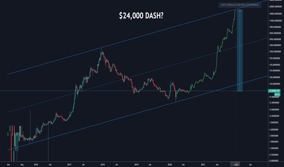 tradingview dash btc