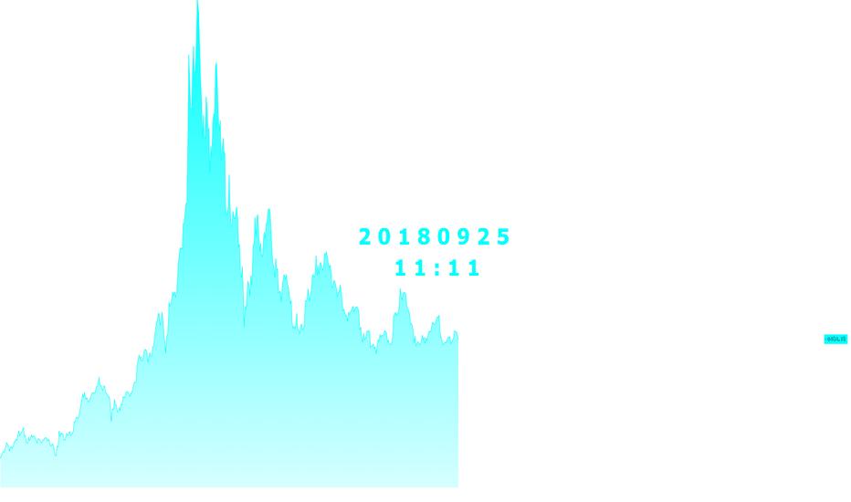 BTCUSD: KANT - 9월25일 비트코인 분석