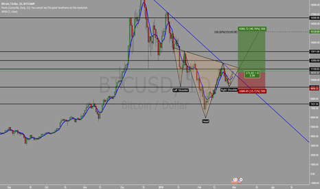 BTCUSD: BTCUSD - Long opportunity on Inverted H&S