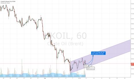 UKOIL: Небольшой рост нефти