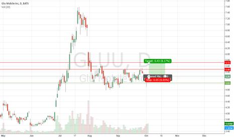 GLUU: Gluu - Going Long