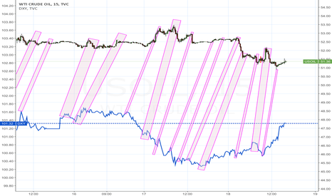 USOIL: Inflection patterns early timing indicator of inflection in WTI