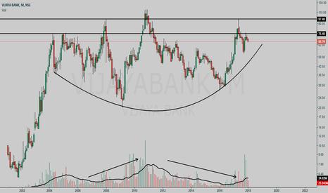 VIJAYABANK: Vijaya Bank Monthly chart rounding bottom pattern