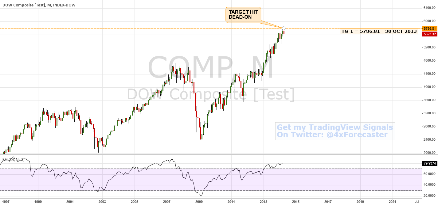 DOW Composite - Target Hit Dead-On   $COMP #forex $USD $JPY