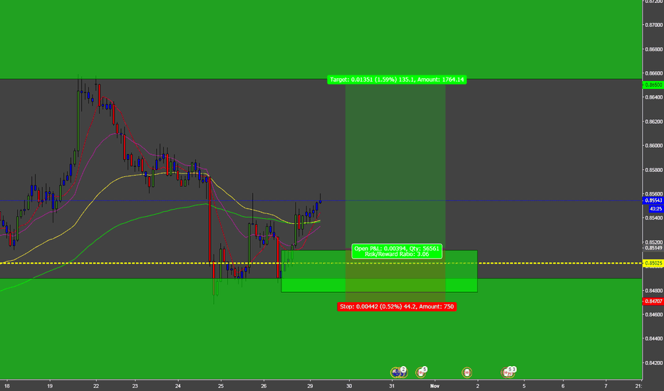 NZDCAD: NZDCAD BUY FOR WEEKLY INCOME TRADER