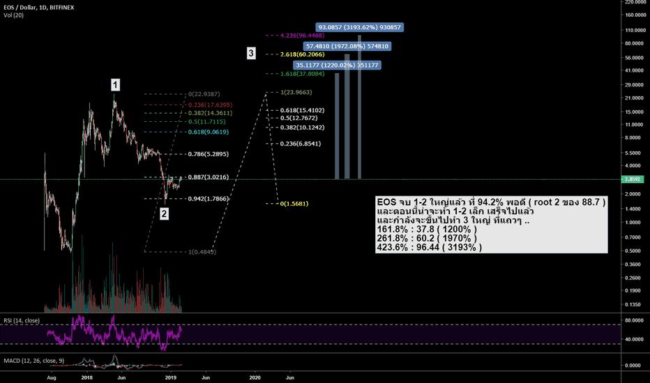 EOSUSD: EOS wave 3 target 37.8 / 60.2 / 96.4