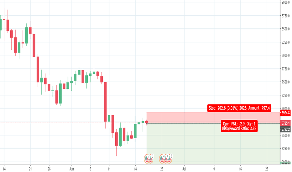 BTCUSD: Bet on the breakout