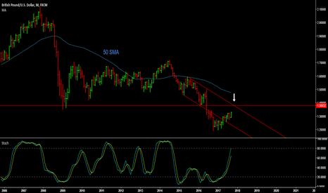 GBPUSD: GBP/USD - Resistance at 1.38