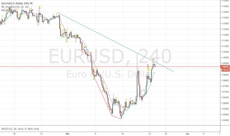 EURUSD: better image: Bullish rally is still under the trendline.