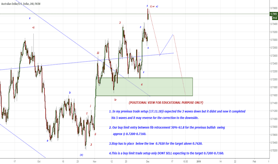 AUDUSD: EXPECTING THE 3 WAVE CORRECTION TO 0.7200-0.7160