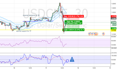 USDCHF: Fibonacci Retracement w/ S&R